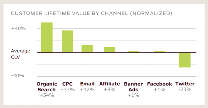 Customer Lifetime Value by Channel